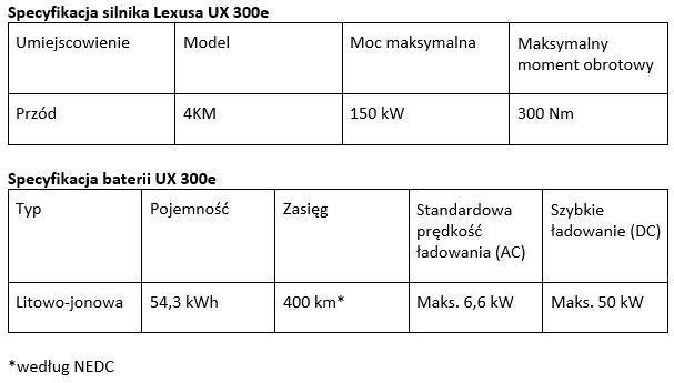 tab1 Lexus UX 300e